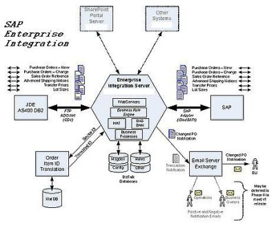 Graphics of SAP support and help for SAP development, consulting, integration.