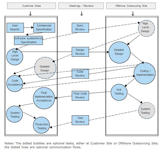 Application Software Development - Process Overview