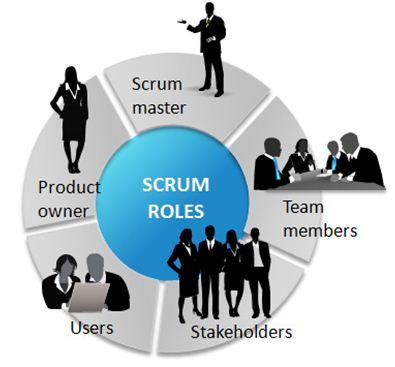 Scrum Agile Development Raleigh NC