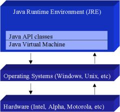 custom Java programming services