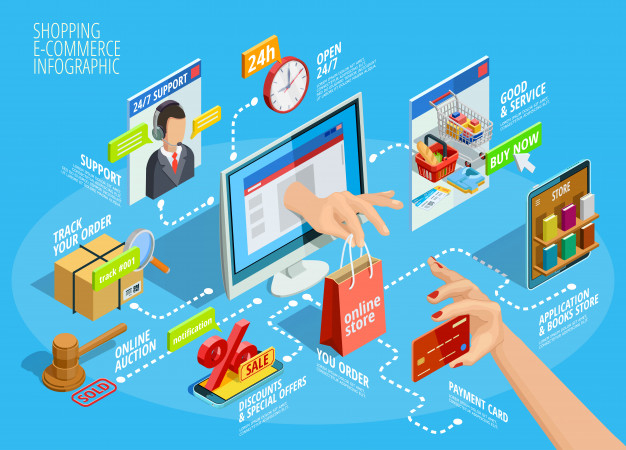 eCommerce software development